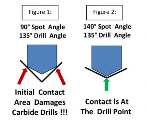 Neill-LaVielle Louisville Cutting Tools Drill Angles